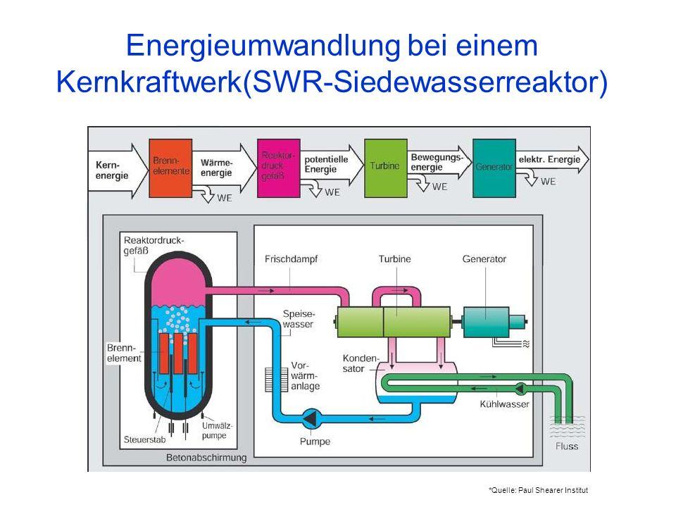 Energieumwandlung bei einem Kernkraftwerk(SWR-Siedewasserreaktor)