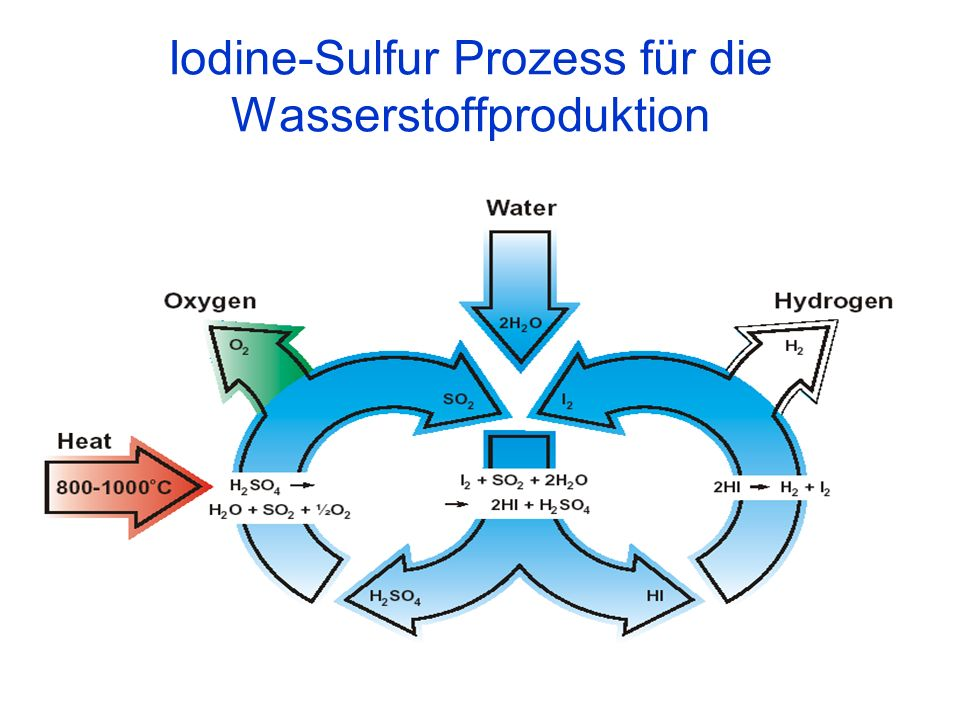 Iodine-Sulfur Prozess für die Wasserstoffproduktion