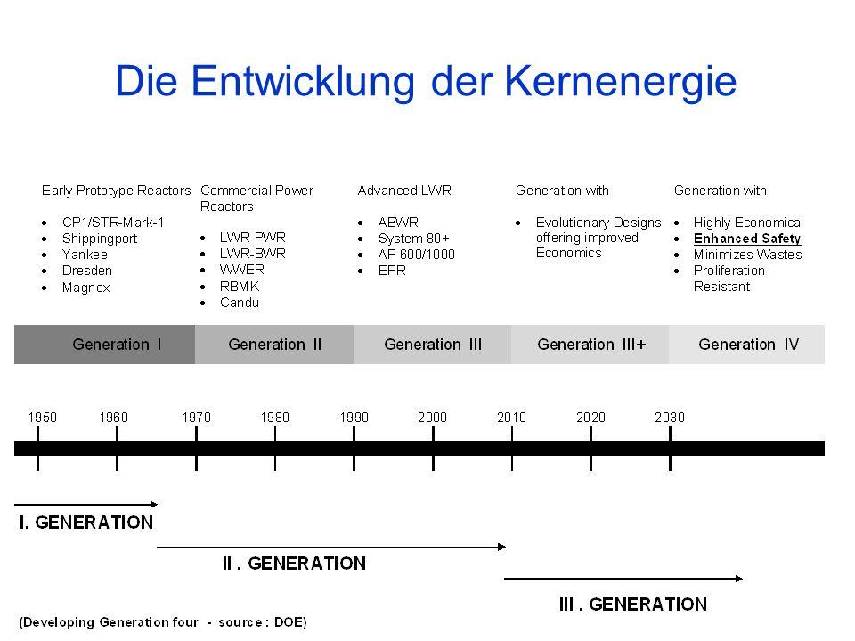 Die Entwicklung der Kernenergie