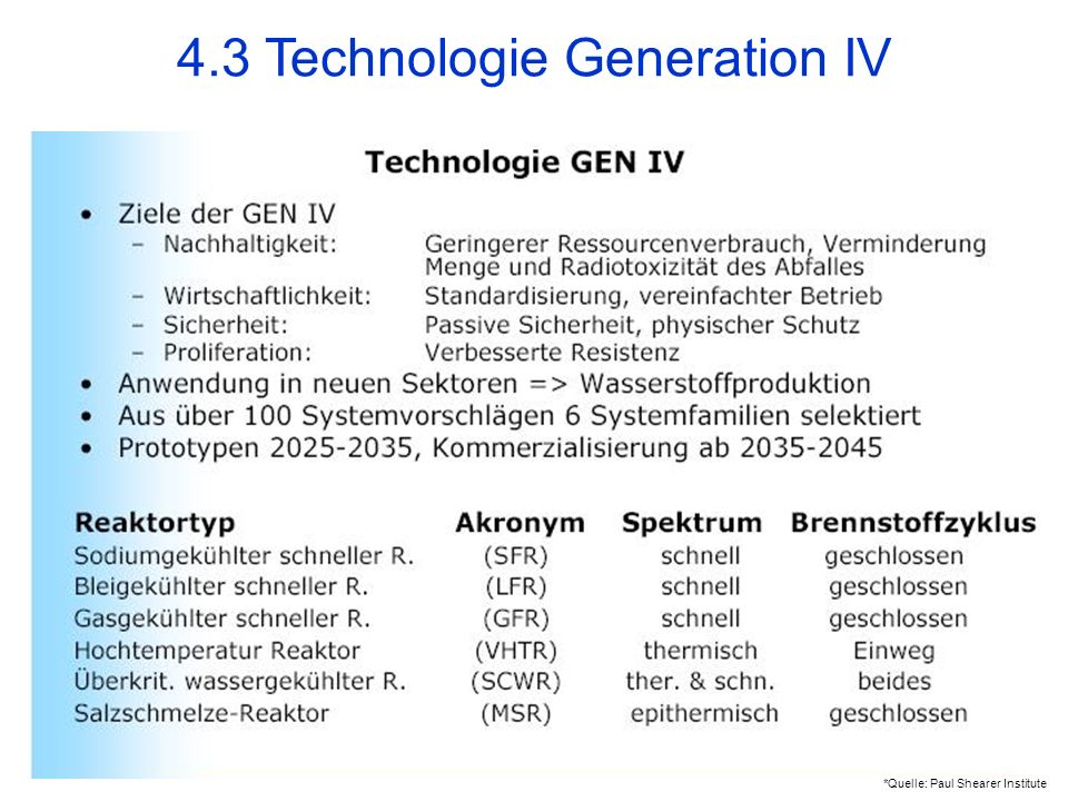 4.3 Technologie Generation IV