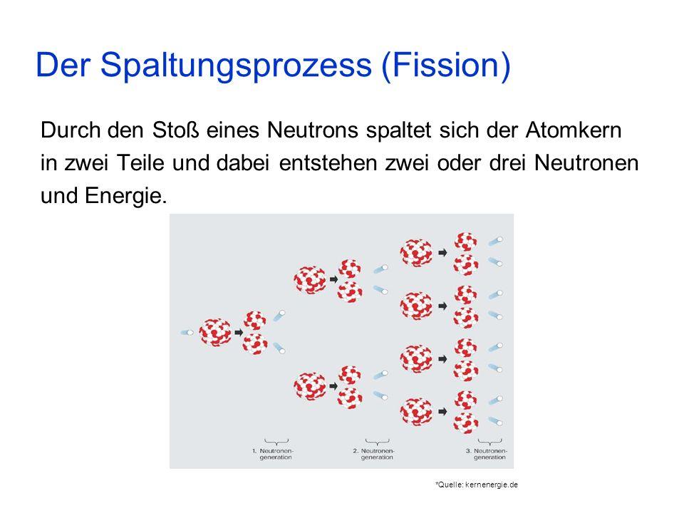 Der Spaltungsprozess (Fission)