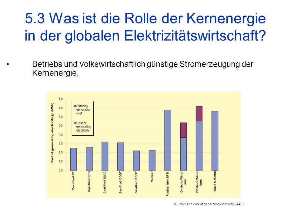 5.3 Was ist die Rolle der Kernenergie in der globalen Elektrizitätswirtschaft