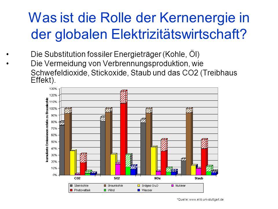 Was ist die Rolle der Kernenergie in der globalen Elektrizitätswirtschaft