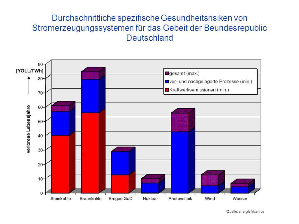 Durchschnittliche spezifische Gesundheitsrisiken von Stromerzeugungssystemen für das Gebeit der Beundesrepublic Deutschland