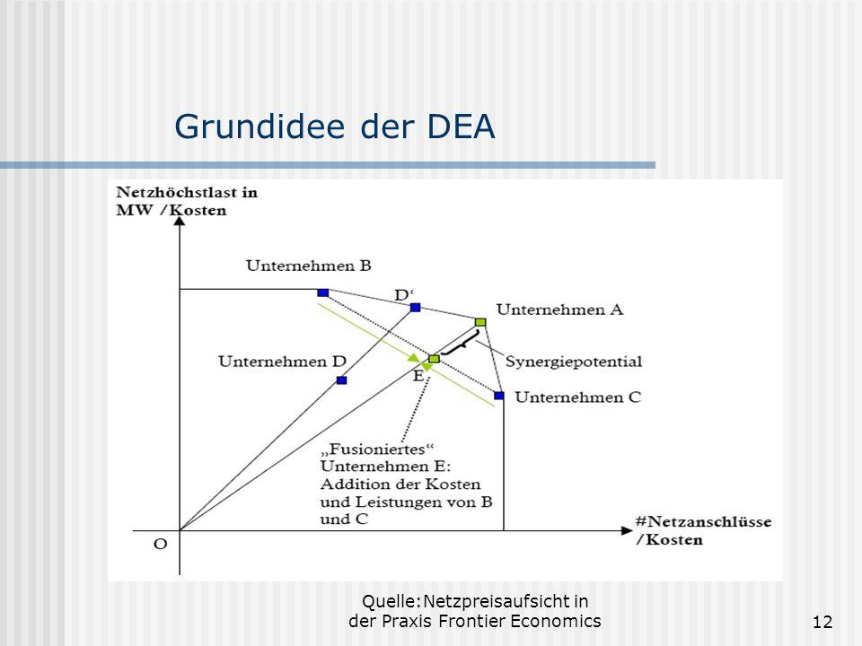 Quelle:Netzpreisaufsicht in der Praxis Frontier Economics