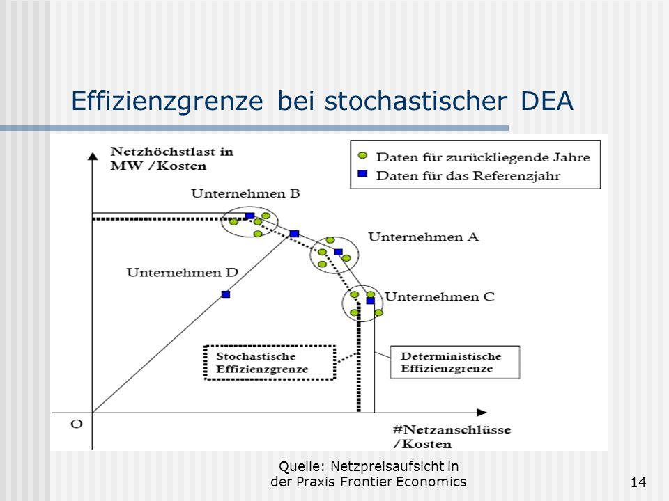 Effizienzgrenze bei stochastischer DEA