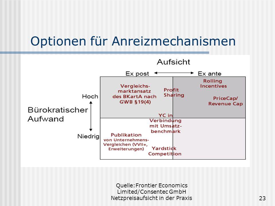 Optionen für Anreizmechanismen