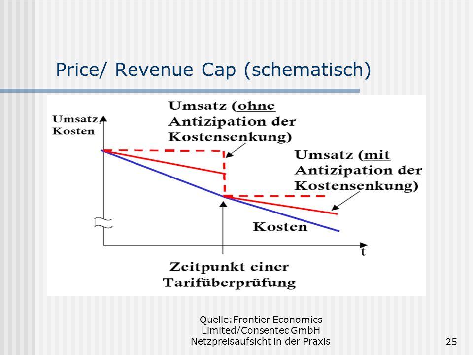Price/ Revenue Cap (schematisch)