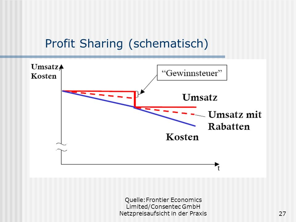 Profit Sharing (schematisch)