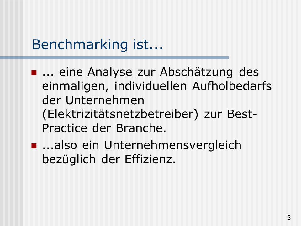 Benchmarking ist...
