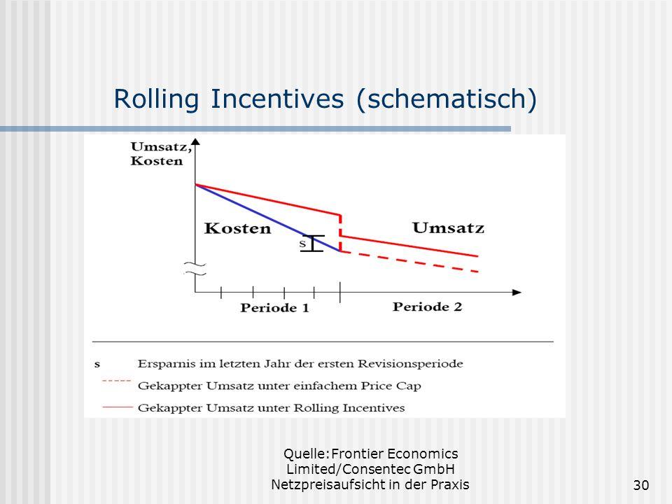 Rolling Incentives (schematisch)