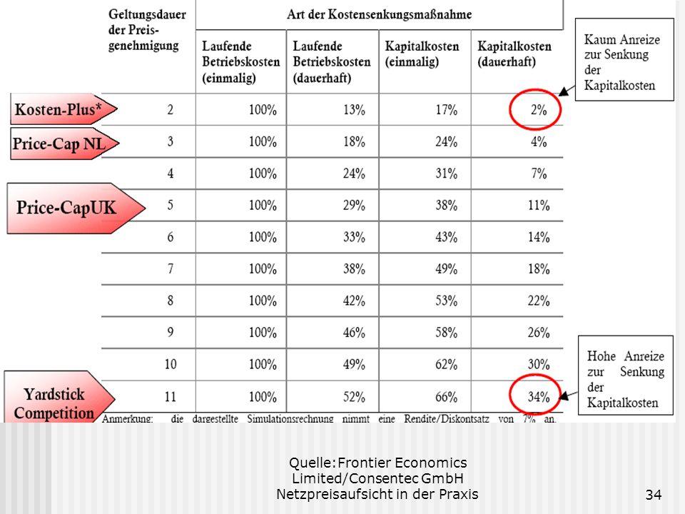 Quelle:Frontier Economics Limited/Consentec GmbH Netzpreisaufsicht in der Praxis