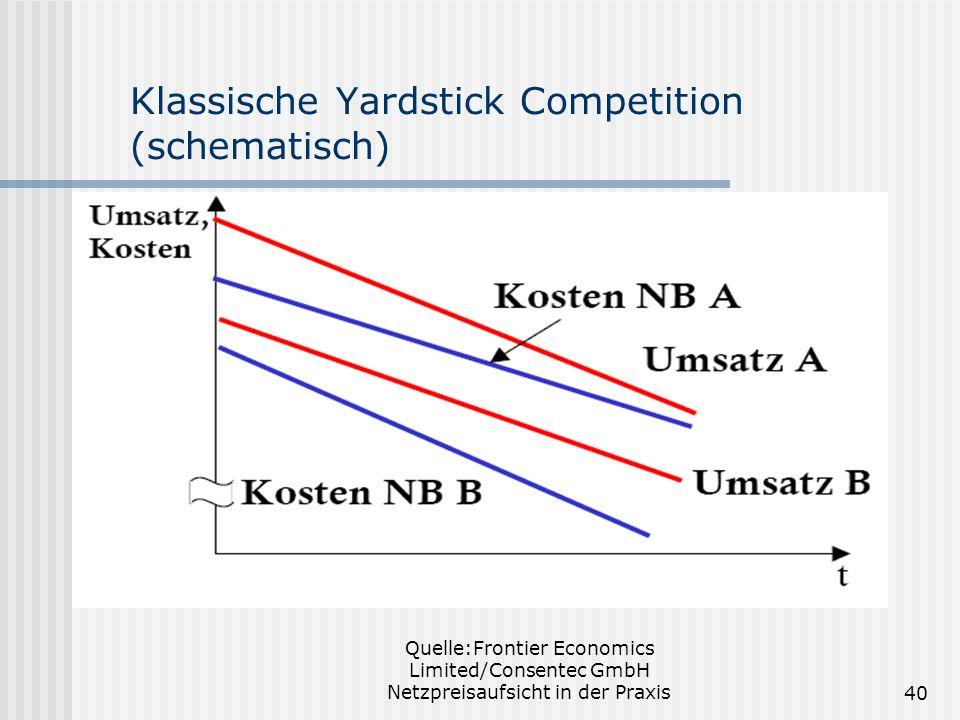 Klassische Yardstick Competition (schematisch)