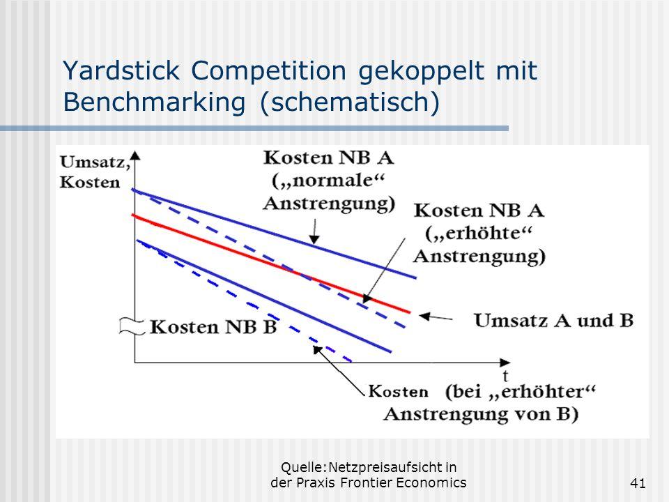 Yardstick Competition gekoppelt mit Benchmarking (schematisch)