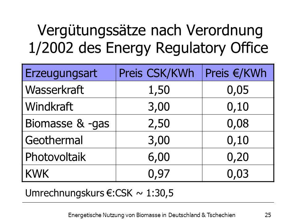Vergütungssätze nach Verordnung 1/2002 des Energy Regulatory Office