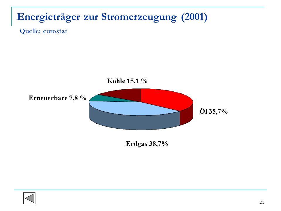 Energieträger zur Stromerzeugung (2001) Quelle: eurostat