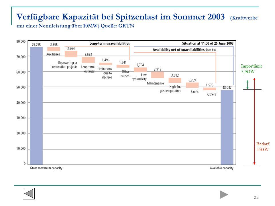 Verfügbare Kapazität bei Spitzenlast im Sommer 2003 (Kraftwerke mit einer Nennleistung über 10MW) Quelle: GRTN