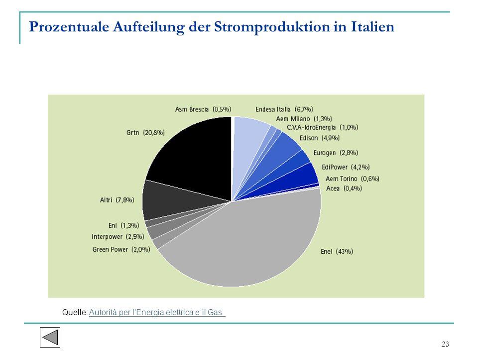 Prozentuale Aufteilung der Stromproduktion in Italien