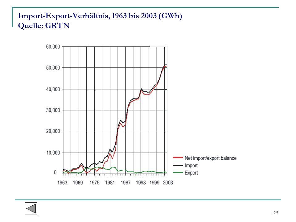 Import-Export-Verhältnis, 1963 bis 2003 (GWh) Quelle: GRTN