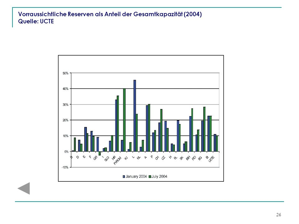 Vorraussichtliche Reserven als Anteil der Gesamtkapazität (2004) Quelle: UCTE
