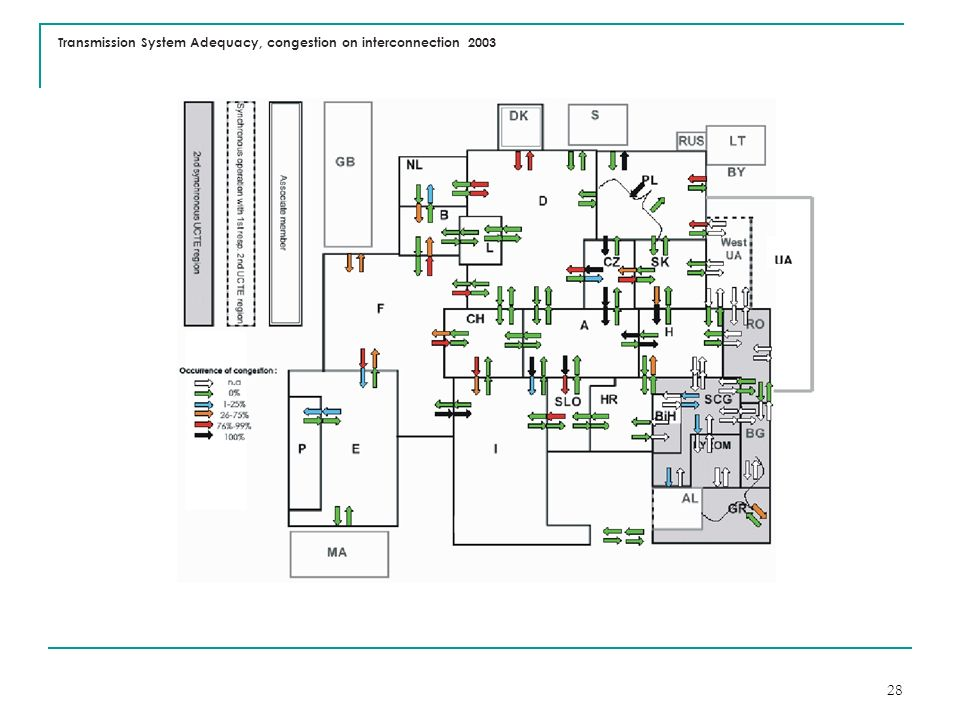 Transmission System Adequacy, congestion on interconnection 2003