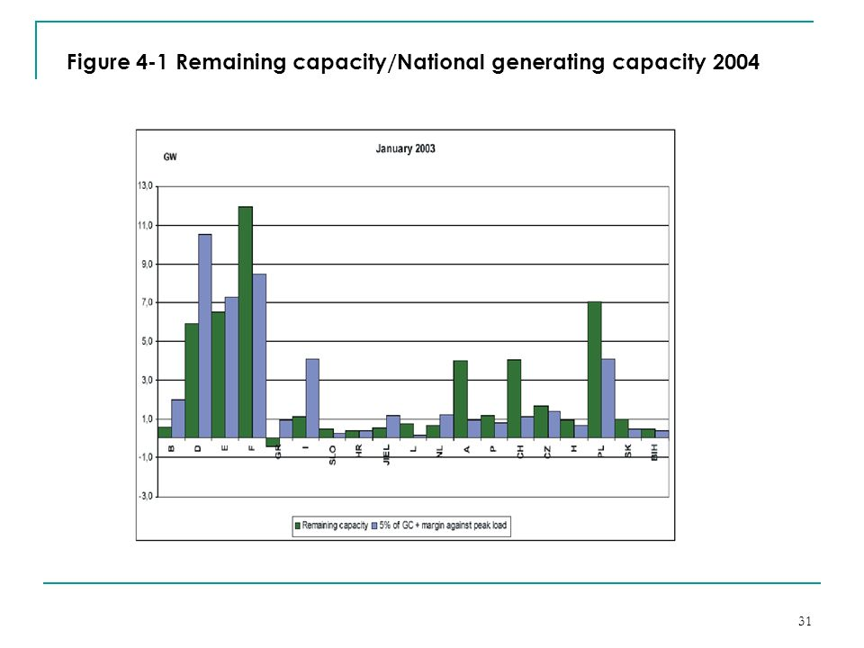 Figure 4-1 Remaining capacity/National generating capacity 2004