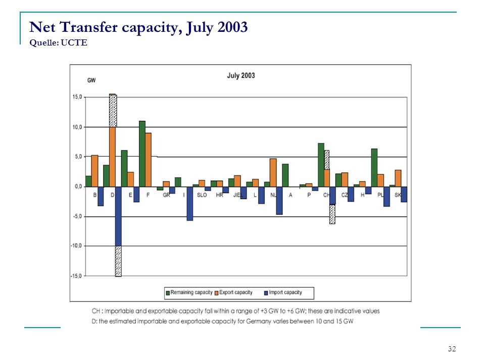 Net Transfer capacity, July 2003 Quelle: UCTE