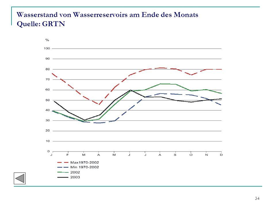 Wasserstand von Wasserreservoirs am Ende des Monats Quelle: GRTN