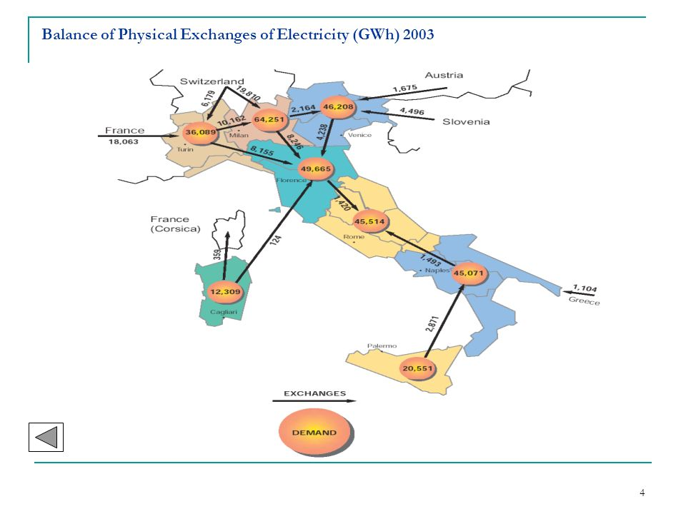 Balance of Physical Exchanges of Electricity (GWh) 2003