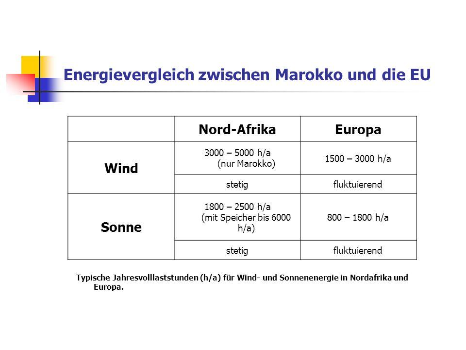 Energievergleich zwischen Marokko und die EU