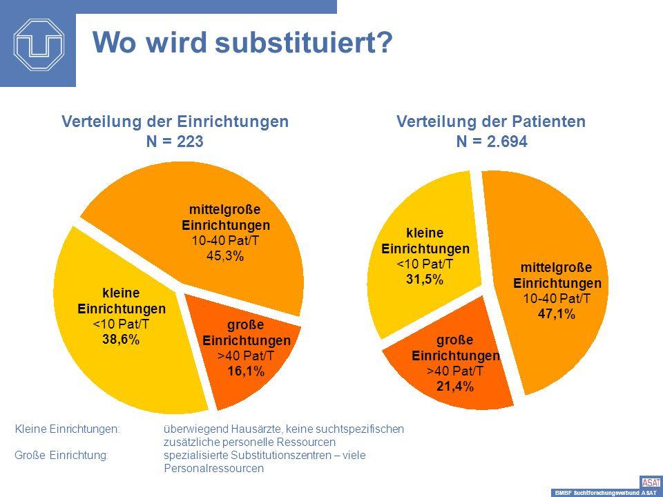 Verteilung der Einrichtungen Verteilung der Patienten