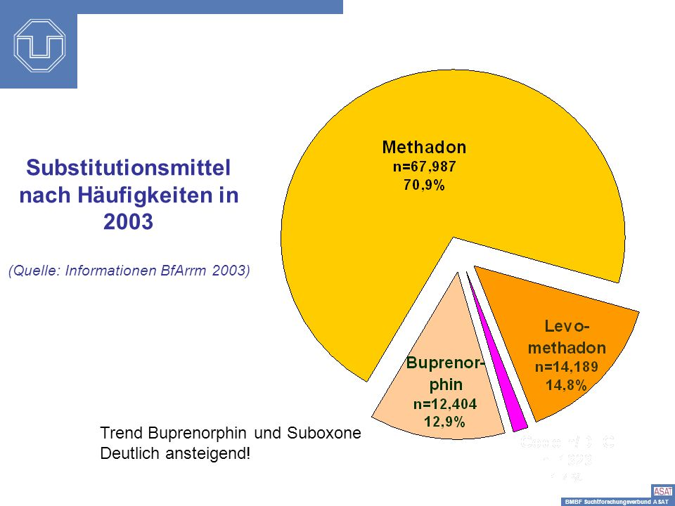 Substitutionsmittel nach Häufigkeiten in 2003 (Quelle: Informationen BfArrm 2003)