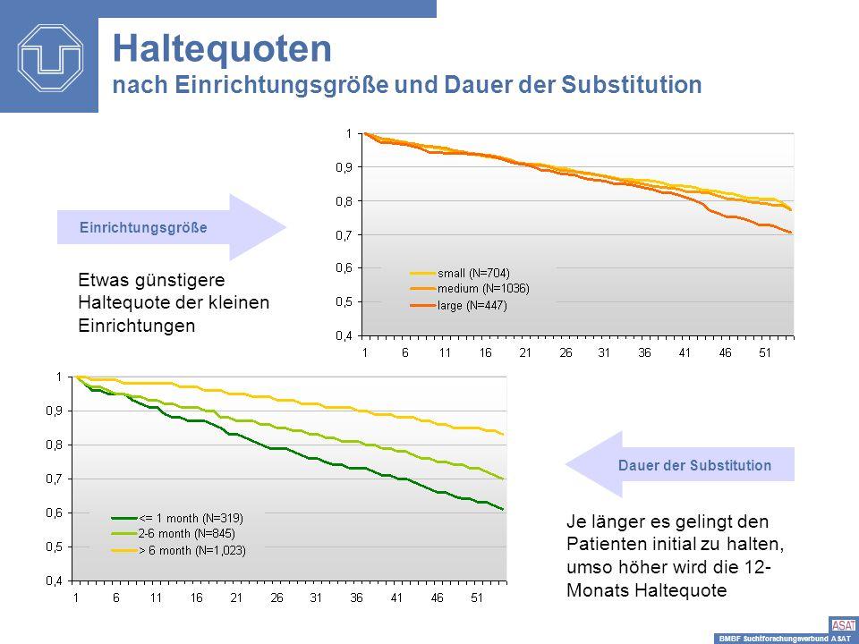 Haltequoten nach Einrichtungsgröße und Dauer der Substitution