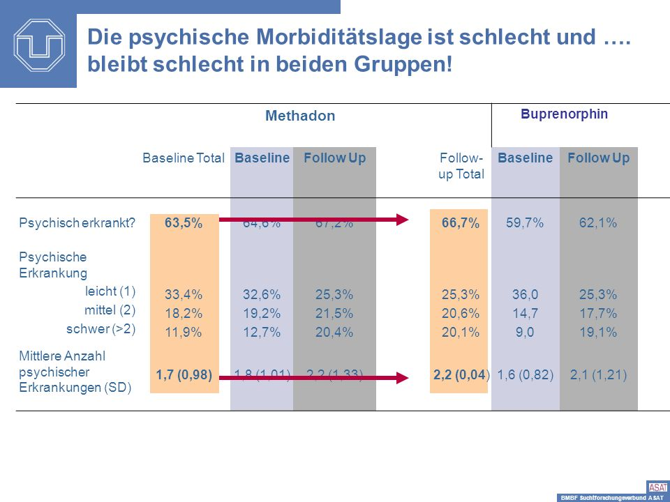 Die psychische Morbiditätslage ist schlecht und ….