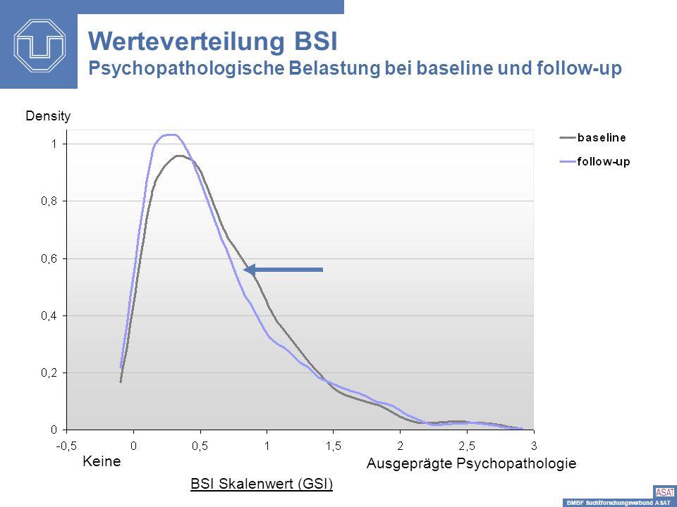 Werteverteilung BSI Psychopathologische Belastung bei baseline und follow-up. Density. Keine. Ausgeprägte Psychopathologie.
