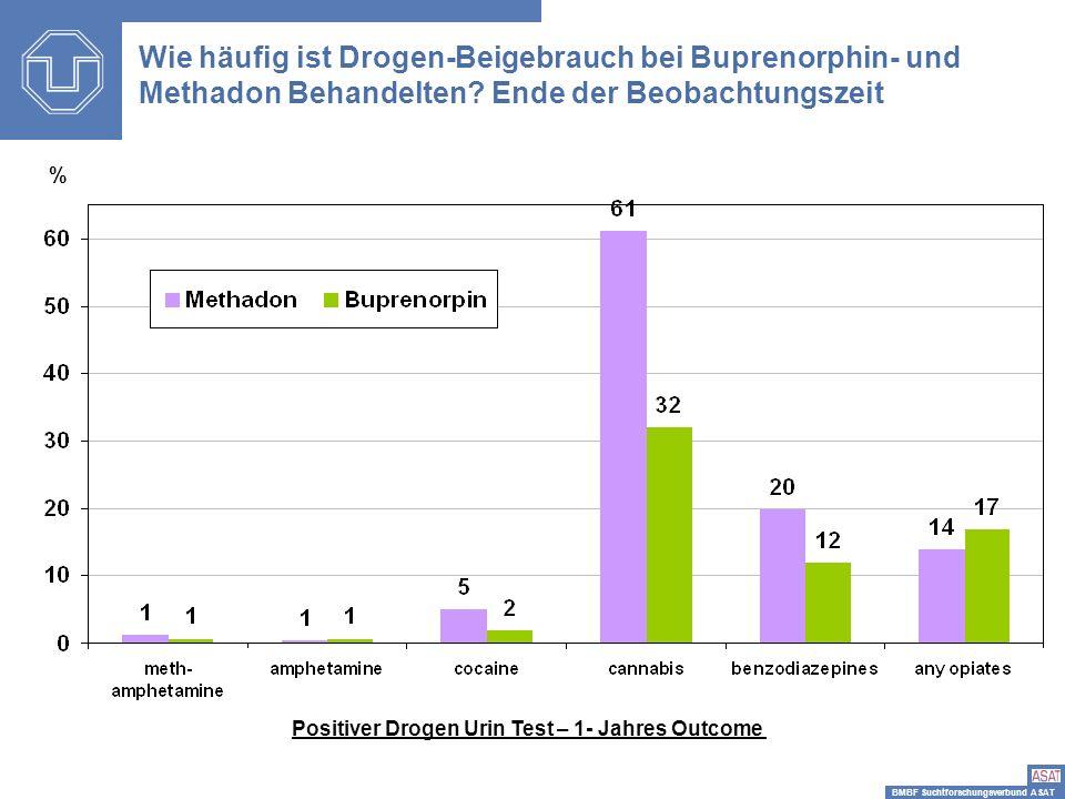 Wie häufig ist Drogen-Beigebrauch bei Buprenorphin- und Methadon Behandelten Ende der Beobachtungszeit