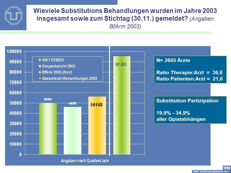 Wieviele Substitutions Behandlungen wurden im Jahre 2003 insgesamt sowie zum Stichtag (30.11.) gemeldet (Angaben BfArm 2003)