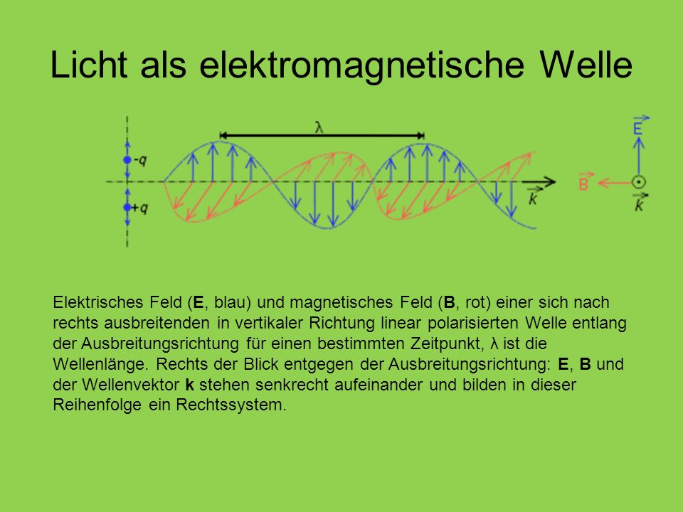 Licht als elektromagnetische Welle