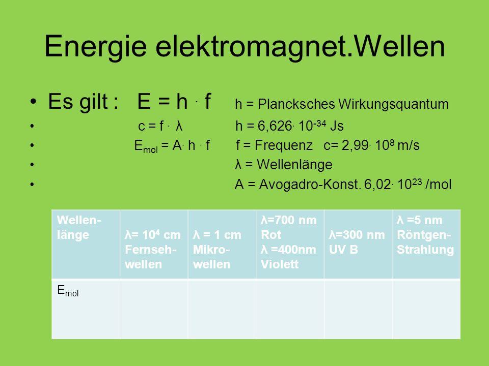 Energie elektromagnet.Wellen