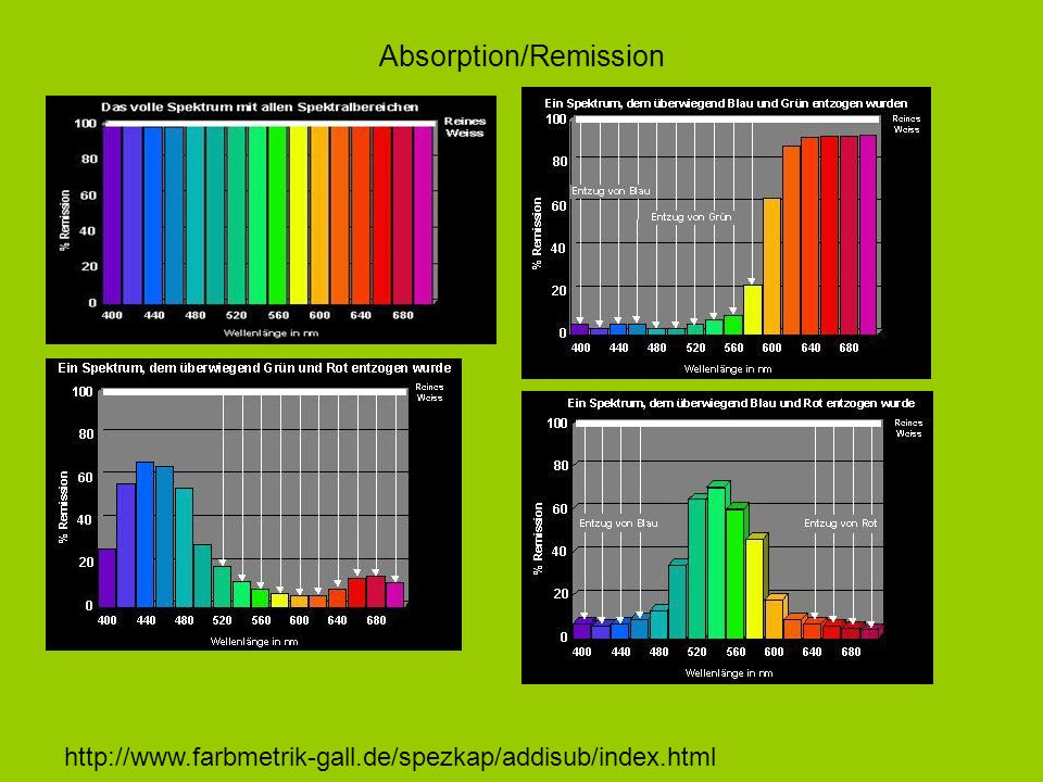 Absorption/Remission