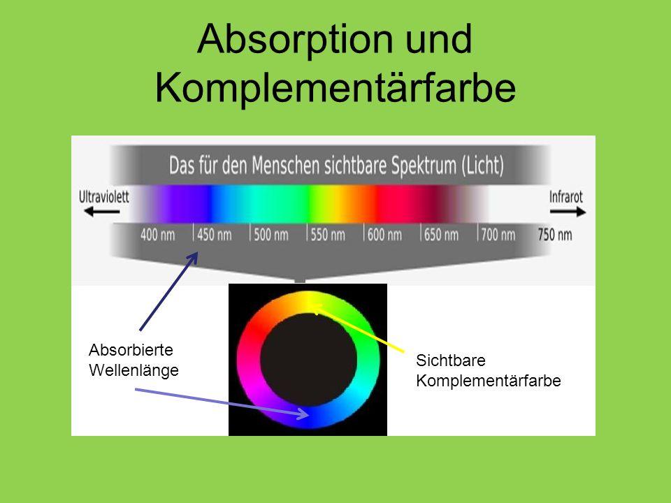 Absorption und Komplementärfarbe