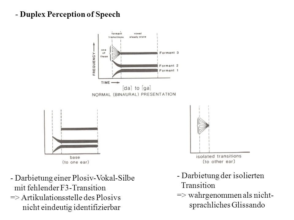- Duplex Perception of Speech