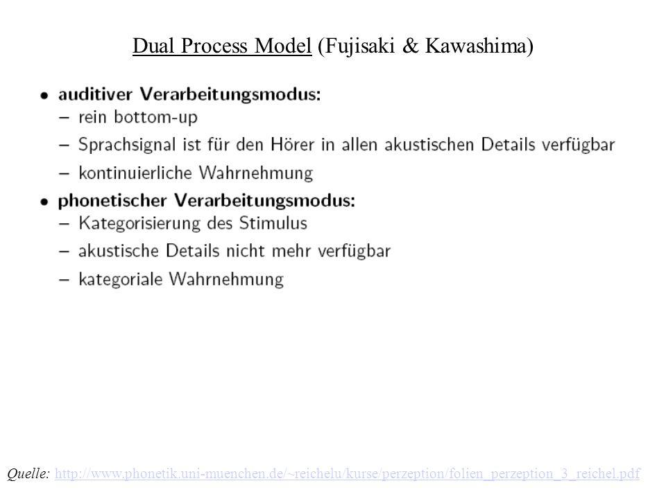 Dual Process Model (Fujisaki & Kawashima)