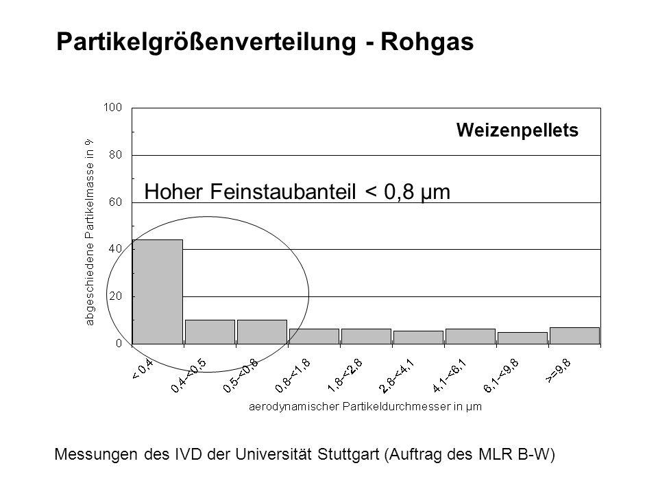 Partikelgrößenverteilung - Rohgas