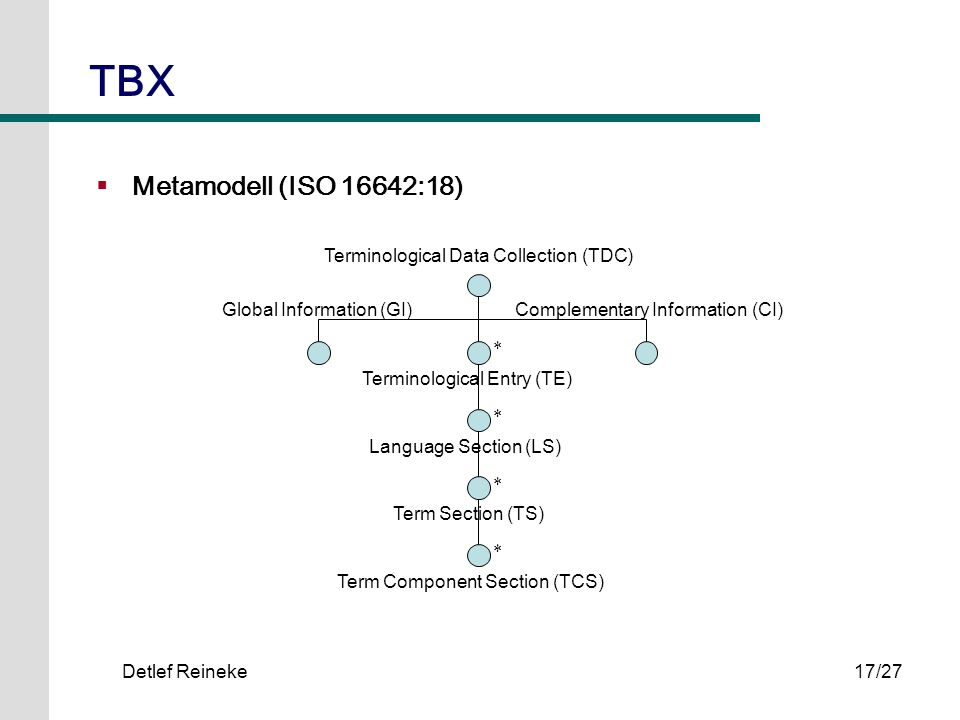 TBX Metamodell (ISO 16642:18) Terminological Data Collection (TDC)