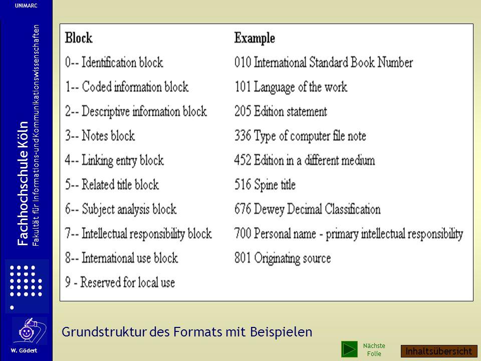 Grundstruktur des Formats mit Beispielen