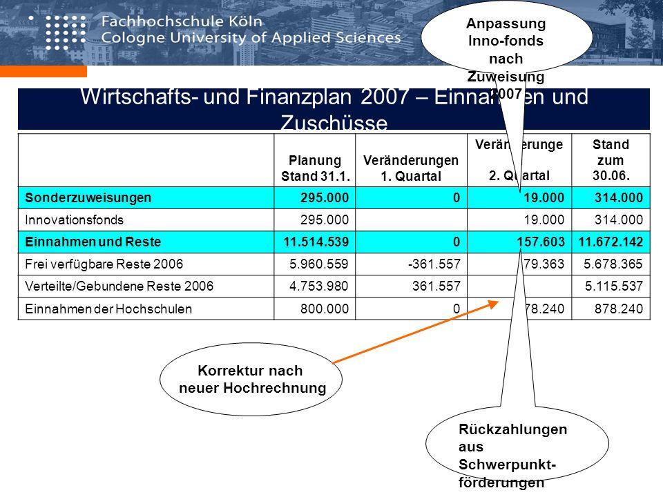Wirtschafts- und Finanzplan 2007 – Einnahmen und Zuschüsse