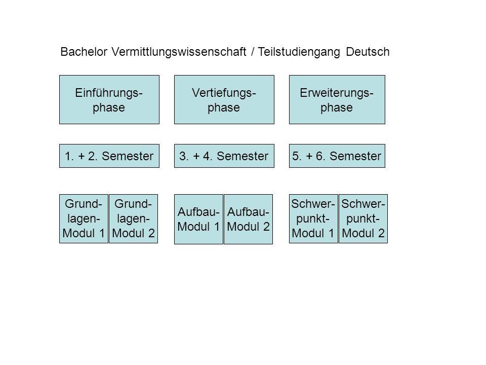 Bachelor Vermittlungswissenschaft / Teilstudiengang Deutsch