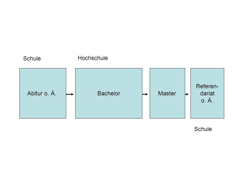 Schule Hochschule Abitur o. Ä. Bachelor Master Referen- dariat o. Ä. Schule