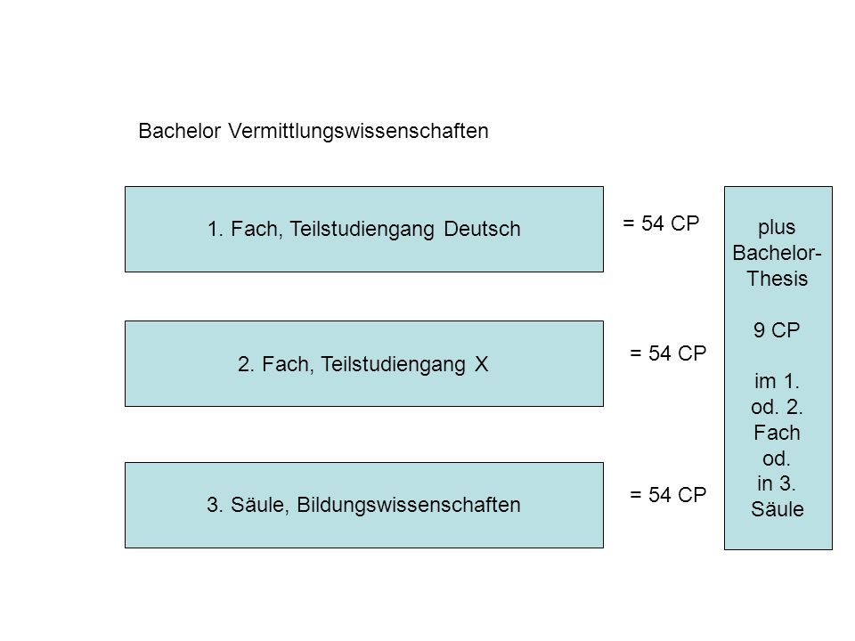 Bachelor Vermittlungswissenschaften